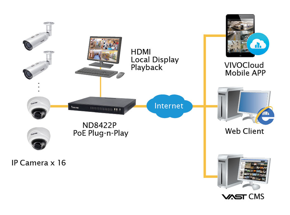 Territory Technology Solutions - CCTV & Surveillance Systems